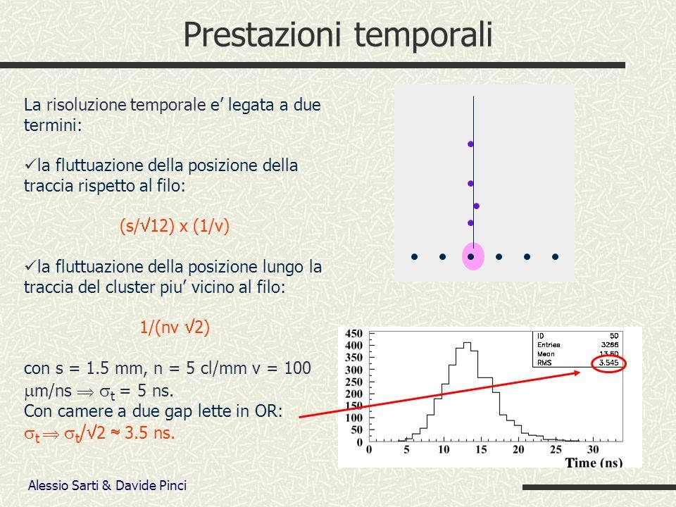 Alessio Sarti & Davide Pinci Prestazioni temporali La risoluzione temporale e legata a due termini: la fluttuazione della posizione della traccia rispetto al filo: (s/ 12) x (1/v) la fluttuazione della posizione lungo la traccia del cluster piu vicino al filo: 1/(nv 2) con s = 1.5 mm, n = 5 cl/mm v = 100 m/ns t = 5 ns.