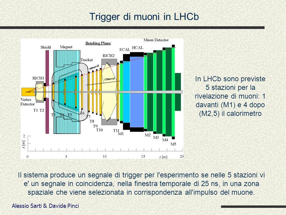 Alessio Sarti & Davide Pinci Trigger di muoni in LHCb In LHCb sono previste 5 stazioni per la rivelazione di muoni: 1 davanti (M1) e 4 dopo (M2,5) il calorimetro Il sistema produce un segnale di trigger per l esperimento se nelle 5 stazioni vi e un segnale in coincidenza, nella finestra temporale di 25 ns, in una zona spaziale che viene selezionata in corrispondenza all impulso del muone.