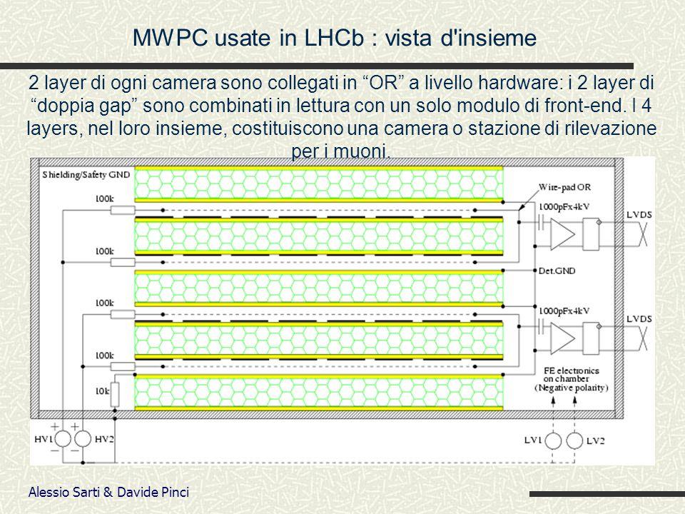 Alessio Sarti & Davide Pinci 2 layer di ogni camera sono collegati in OR a livello hardware: i 2 layer di doppia gap sono combinati in lettura con un solo modulo di front-end.