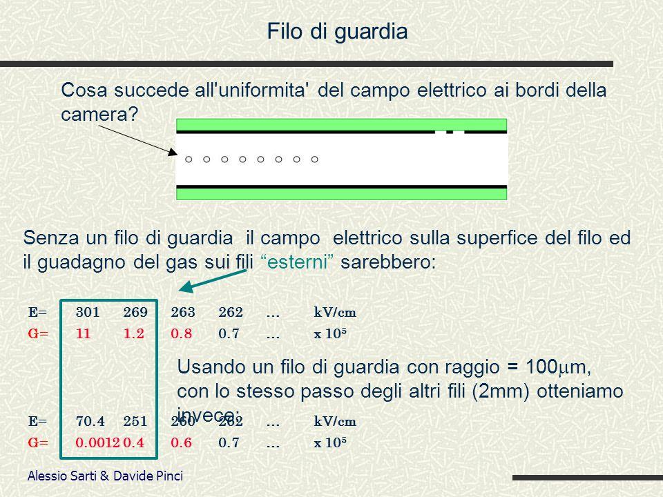 Alessio Sarti & Davide Pinci E=301269263262…kV/cm G=111.20.80.7…x 10 5 E=70.4251260262…kV/cm G=0.0012 0.40.60.7…x 10 5 Filo di guardia Cosa succede all uniformita del campo elettrico ai bordi della camera.