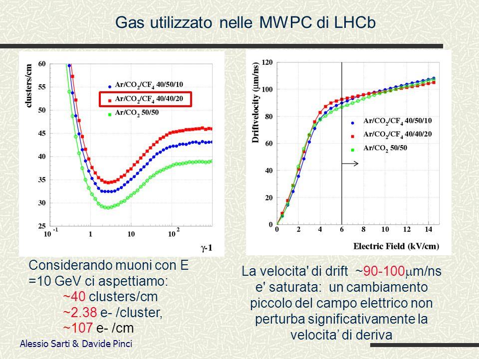 Alessio Sarti & Davide Pinci La velocita di drift ~90-100 m/ns e saturata: un cambiamento piccolo del campo elettrico non perturba significativamente la velocita di deriva Considerando muoni con E =10 GeV ci aspettiamo: ~40 clusters/cm ~2.38 e- /cluster, ~107 e- /cm Gas utilizzato nelle MWPC di LHCb