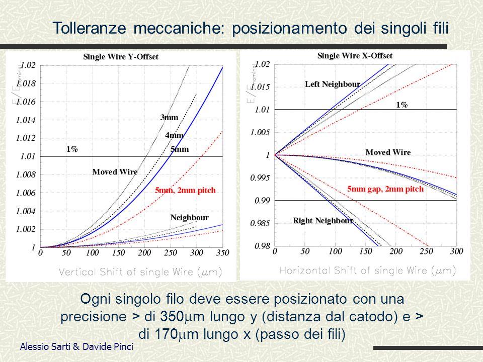 Alessio Sarti & Davide Pinci Tolleranze meccaniche: posizionamento dei singoli fili Ogni singolo filo deve essere posizionato con una precisione > di 350 m lungo y (distanza dal catodo) e > di 170 m lungo x (passo dei fili)