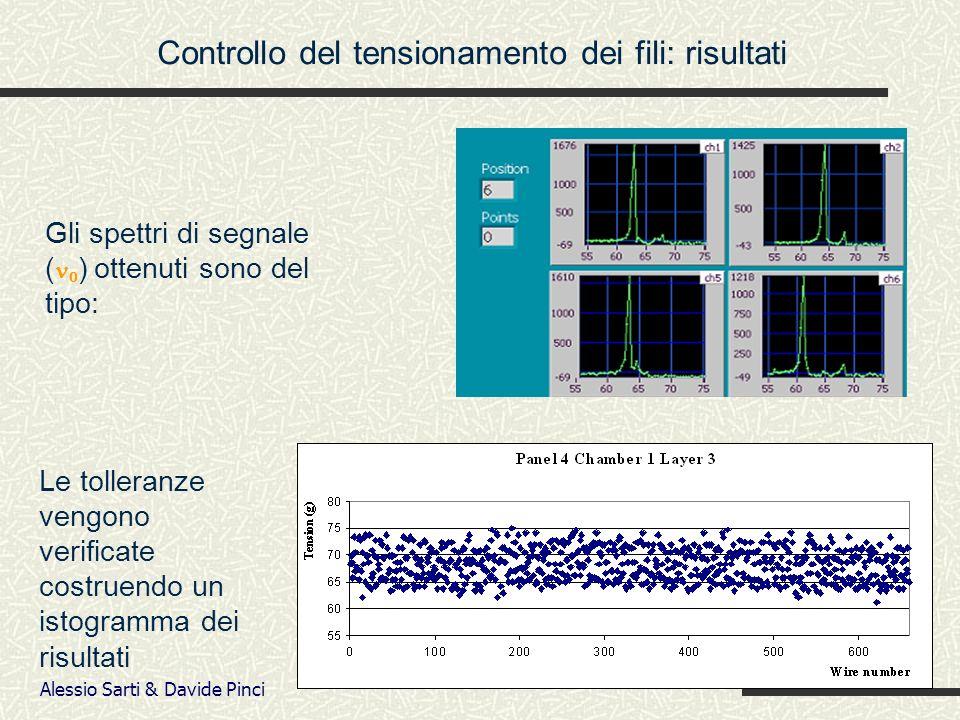Alessio Sarti & Davide Pinci Le tolleranze vengono verificate costruendo un istogramma dei risultati Controllo del tensionamento dei fili: risultati Gli spettri di segnale ( 0 ) ottenuti sono del tipo: