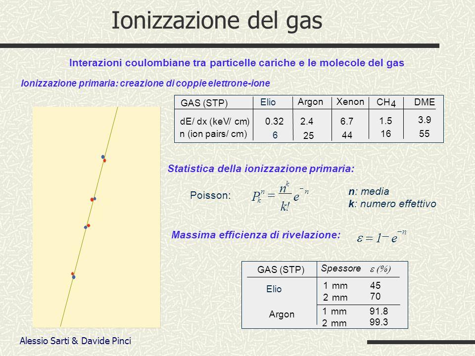 Alessio Sarti & Davide Pinci Ionizzazione del gas Ionizzazione primaria: creazione di coppie elettrone-ione Interazioni coulombiane tra particelle cariche e le molecole del gas Argon DME n (ion pairs/cm) 25 55 dE/dx (keV/cm) GAS (STP) 2.4 3.9 Xenon 6.7 44 CH 4 1.5 16 P k n n k k.