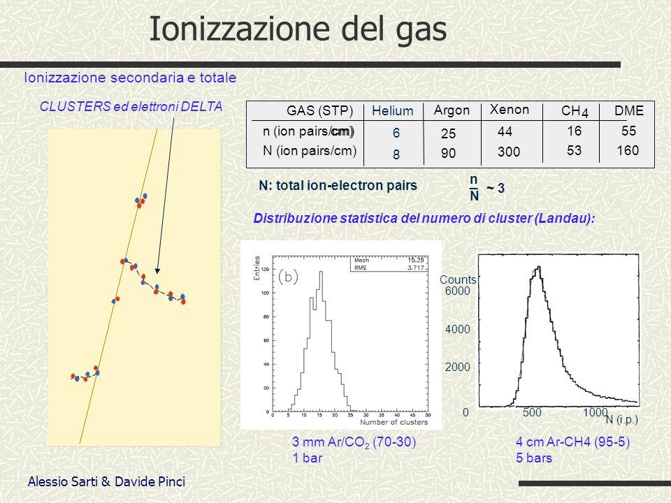 Alessio Sarti & Davide Pinci Ionizzazione del gas Ionizzazione secondaria e totale CLUSTERS ed elettroni DELTA N: total ion-electron pairs n N ~ 3 _ Distribuzione statistica del numero di cluster (Landau): Argon DME n (ion pairs/cm)cm) 25 55 GAS (STP) Xenon 44 CH 4 16 N (ion pairs/cm) 90 160 300 53 Helium 6 8 05001000 6000 4000 2000 N (i.p.) Counts 4 cm Ar-CH4 (95-5) 5 bars 3 mm Ar/CO 2 (70-30) 1 bar