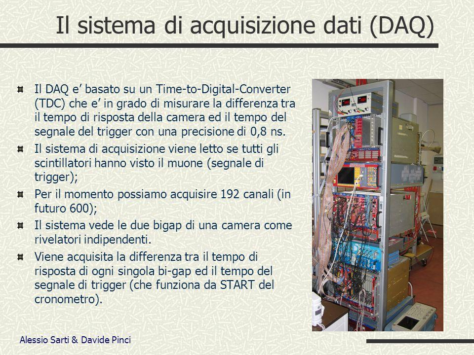 Alessio Sarti & Davide Pinci Il sistema di acquisizione dati (DAQ) Il DAQ e basato su un Time-to-Digital-Converter (TDC) che e in grado di misurare la differenza tra il tempo di risposta della camera ed il tempo del segnale del trigger con una precisione di 0,8 ns.