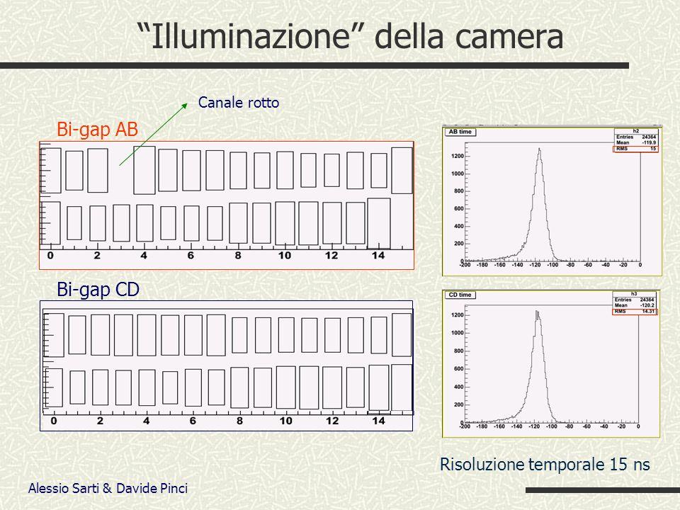 Alessio Sarti & Davide Pinci Illuminazione della camera Bi-gap AB Bi-gap CD Canale rotto Risoluzione temporale 15 ns