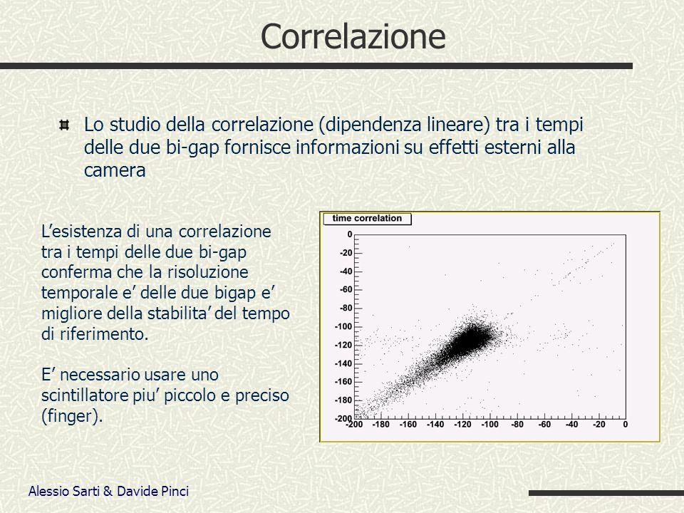 Alessio Sarti & Davide Pinci Correlazione Lo studio della correlazione (dipendenza lineare) tra i tempi delle due bi-gap fornisce informazioni su effetti esterni alla camera Lesistenza di una correlazione tra i tempi delle due bi-gap conferma che la risoluzione temporale e delle due bigap e migliore della stabilita del tempo di riferimento.
