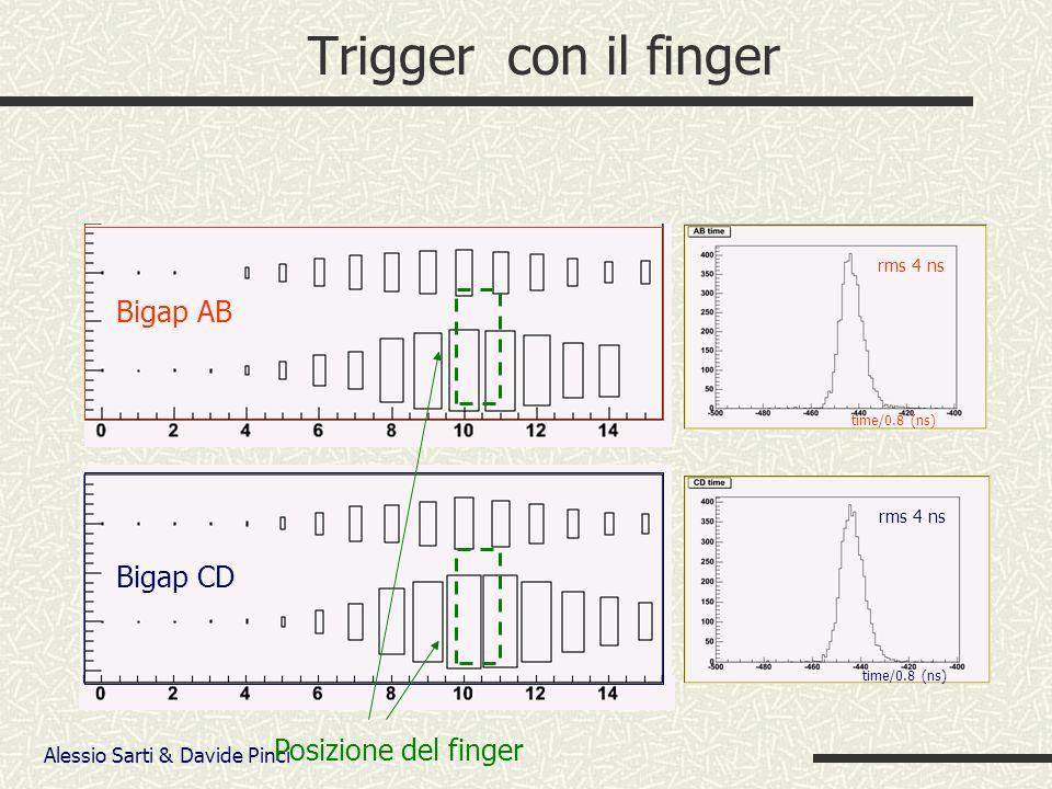 Alessio Sarti & Davide Pinci Trigger con il finger Bigap AB Bigap CD time/0.8 (ns) rms 4 ns time/0.8 (ns) Posizione del finger
