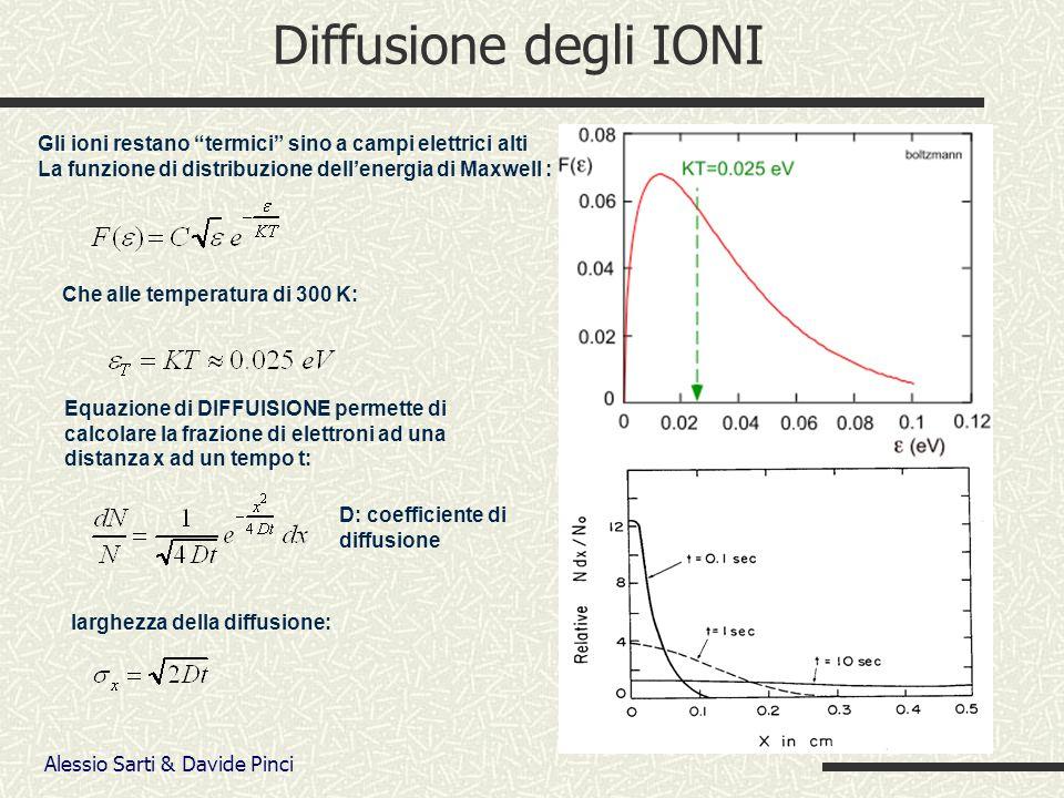 Alessio Sarti & Davide Pinci Diffusione degli IONI Gli ioni restano termici sino a campi elettrici alti La funzione di distribuzione dellenergia di Maxwell : Che alle temperatura di 300 K: Equazione di DIFFUISIONE permette di calcolare la frazione di elettroni ad una distanza x ad un tempo t: D: coefficiente di diffusione larghezza della diffusione: