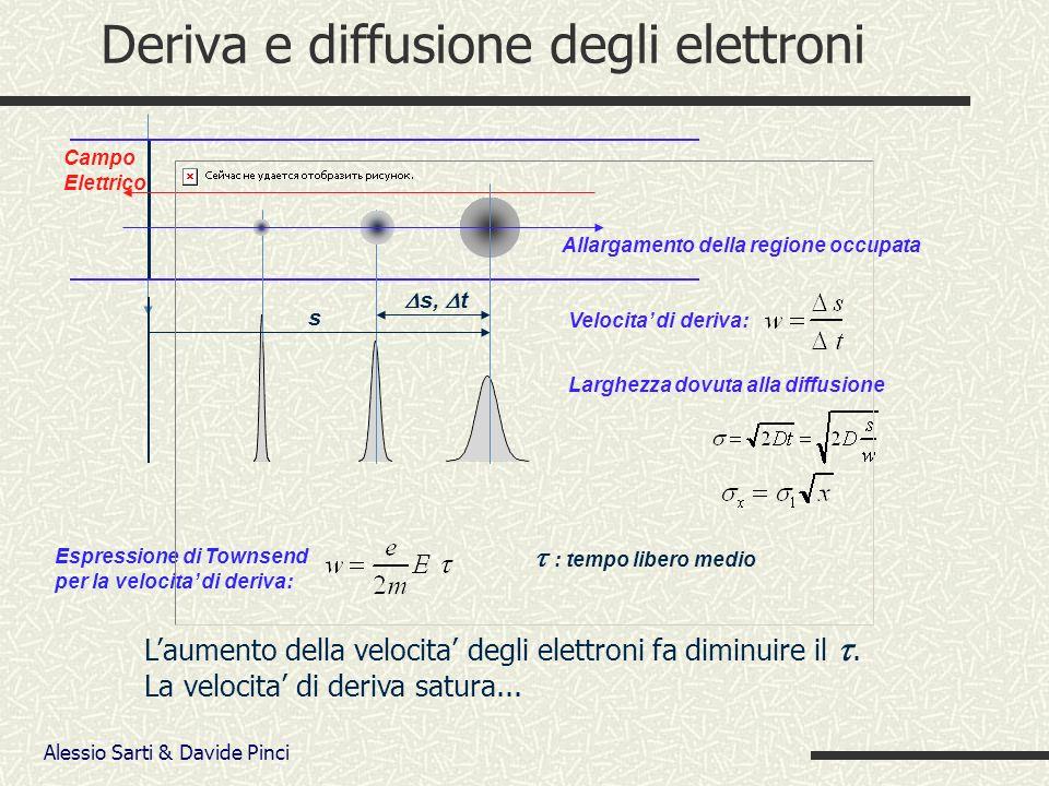 Alessio Sarti & Davide Pinci Nel caso di h/2=2.5mm r a =15 m s=2mm V a : 2750 V si ha: E a : 262.39kV/cm E c : 6.18 kV/cm Guadagno : 10 5 V : caduta di potenziale dovuta alla carica spaziale: trascurabile Elettrostatica/dinamica in una MWPC (applicazione) Simulazione del campo elettrico Distanza tra i fili Ampiezza di gap Diametro del filo