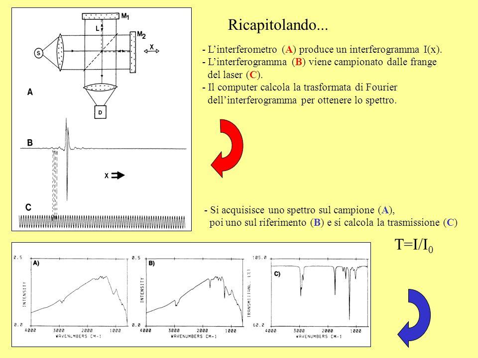 Ricapitolando... - Linterferometro (A) produce un interferogramma I(x). - Linterferogramma (B) viene campionato dalle frange del laser (C). - Il compu