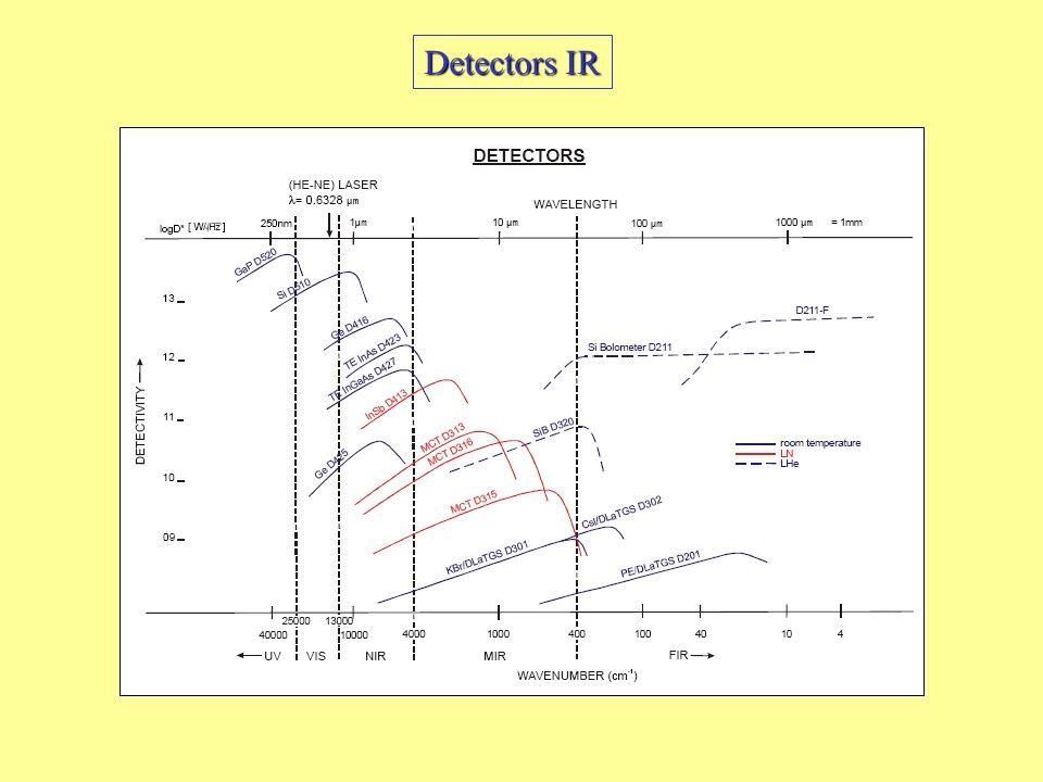 Detectors IR