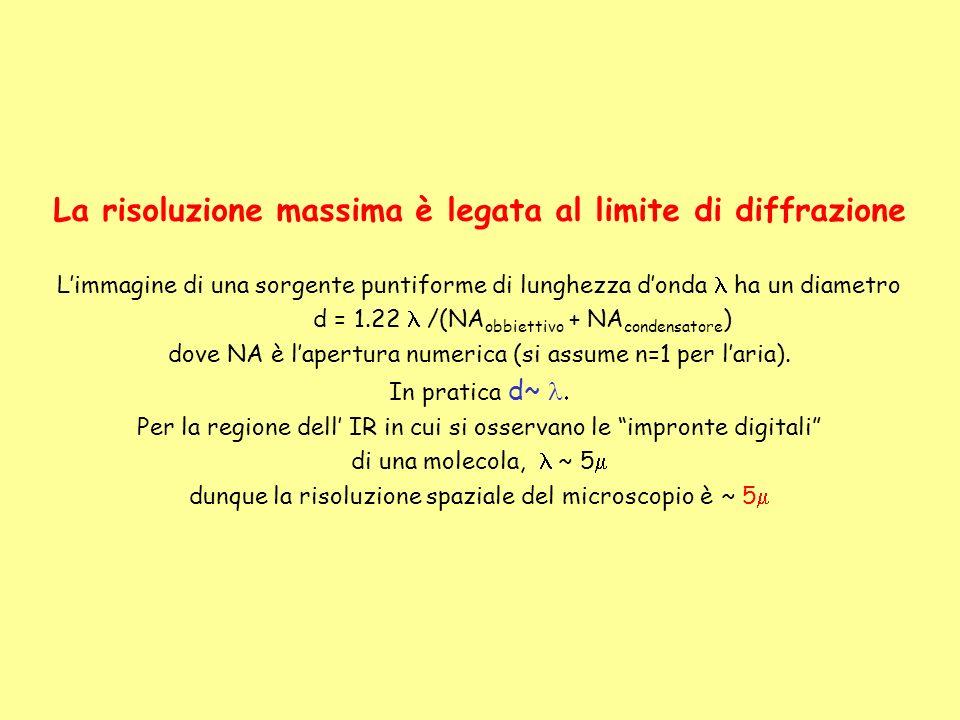 La risoluzione massima è legata al limite di diffrazione Limmagine di una sorgente puntiforme di lunghezza donda ha un diametro d = 1.22 /(NA obbietti