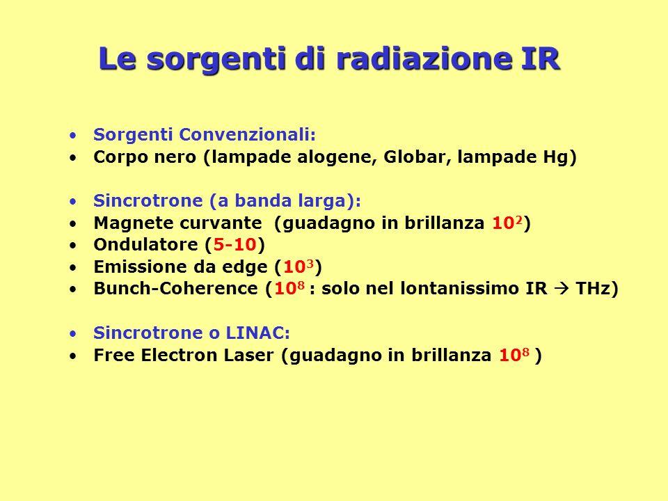 Le sorgenti di radiazione IR Sorgenti Convenzionali: Corpo nero (lampade alogene, Globar, lampade Hg) Sincrotrone (a banda larga): Magnete curvante (g