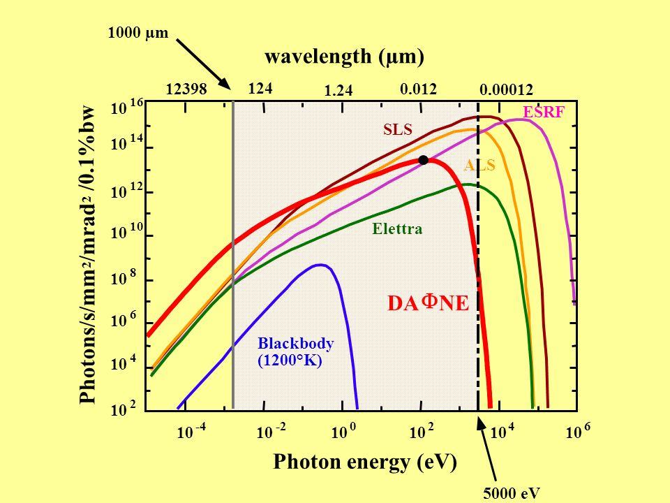 . Blackbody (1200°K) DA NE Elettra ALS SLS ESRF 10 -4 10 -2 10 0 2 4 6 2 4 6 8 12 10 14 10 16 12398 124 1.24 0.012 0.00012 wavelength (µm) Photon ener