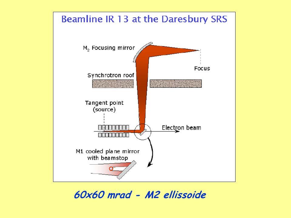 60x60 mrad - M2 ellissoide