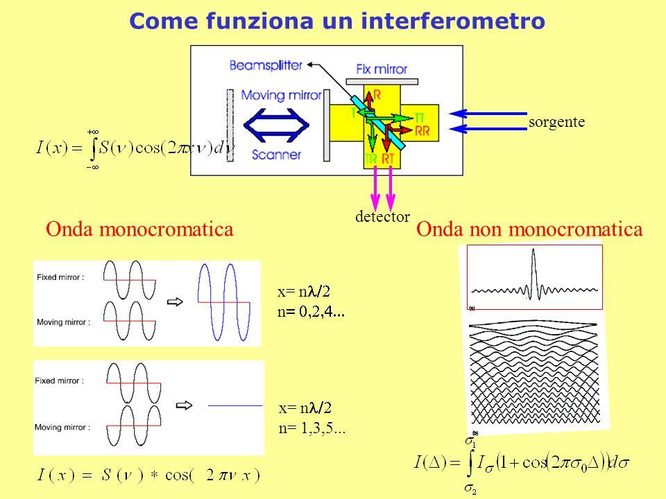 Onda monocromaticaOnda non monocromatica Come funziona un interferometro x= n n x= n n= 1,3,5... sorgente detector
