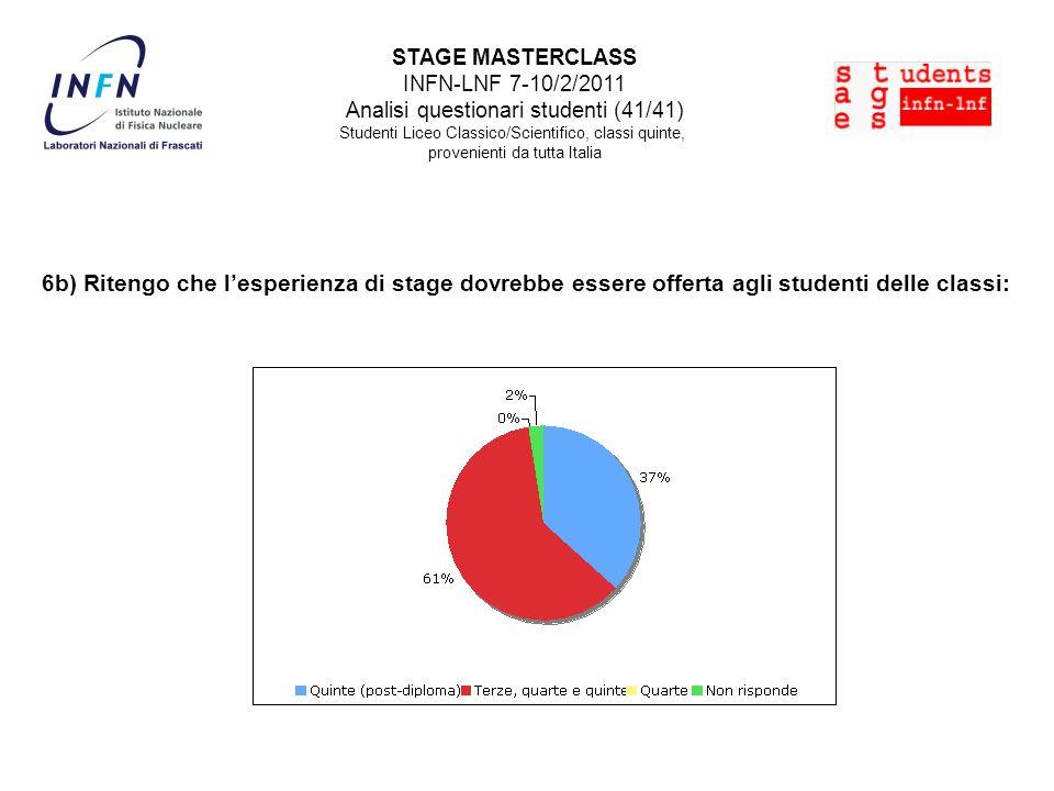 STAGE MASTERCLASS INFN-LNF 7-10/2/2011 Analisi questionari studenti (41/41) Studenti Liceo Classico/Scientifico, classi quinte, provenienti da tutta Italia 6b) Ritengo che lesperienza di stage dovrebbe essere offerta agli studenti delle classi: