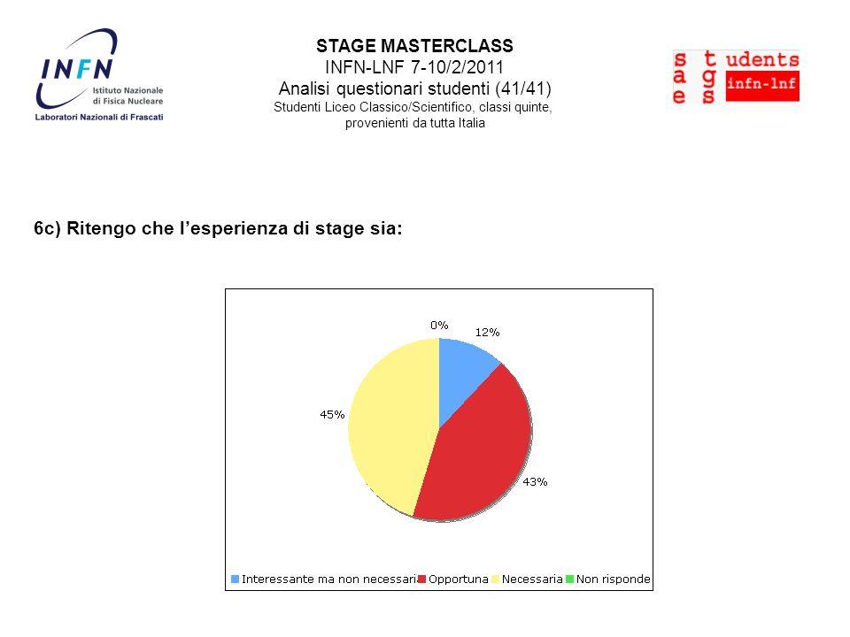 STAGE MASTERCLASS INFN-LNF 7-10/2/2011 Analisi questionari studenti (41/41) Studenti Liceo Classico/Scientifico, classi quinte, provenienti da tutta Italia 6c) Ritengo che lesperienza di stage sia: