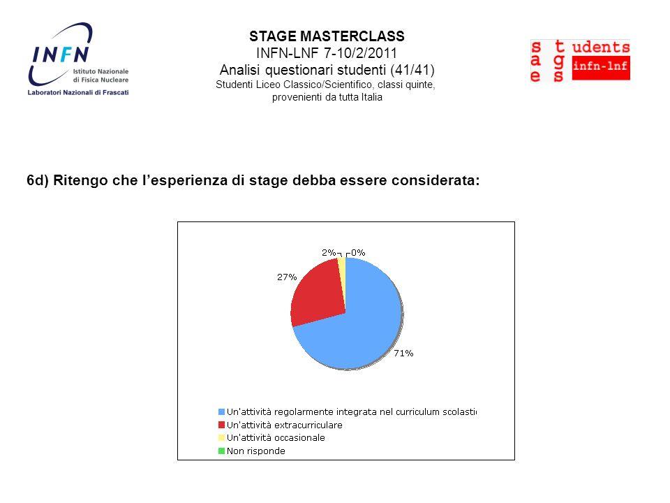 STAGE MASTERCLASS INFN-LNF 7-10/2/2011 Analisi questionari studenti (41/41) Studenti Liceo Classico/Scientifico, classi quinte, provenienti da tutta Italia 6d) Ritengo che lesperienza di stage debba essere considerata: