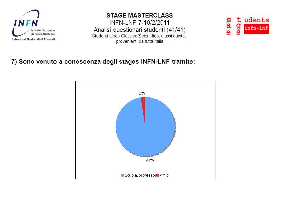 STAGE MASTERCLASS INFN-LNF 7-10/2/2011 Analisi questionari studenti (41/41) Studenti Liceo Classico/Scientifico, classi quinte, provenienti da tutta Italia 7) Sono venuto a conoscenza degli stages INFN-LNF tramite: