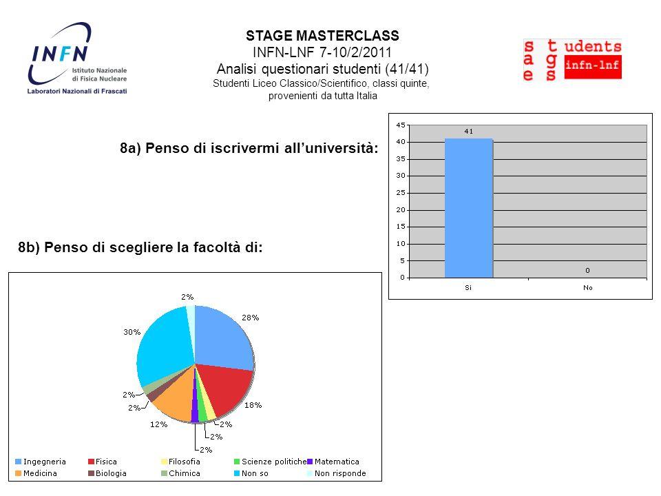STAGE MASTERCLASS INFN-LNF 7-10/2/2011 Analisi questionari studenti (41/41) Studenti Liceo Classico/Scientifico, classi quinte, provenienti da tutta Italia 8a) Penso di iscrivermi alluniversità: 8b) Penso di scegliere la facoltà di: