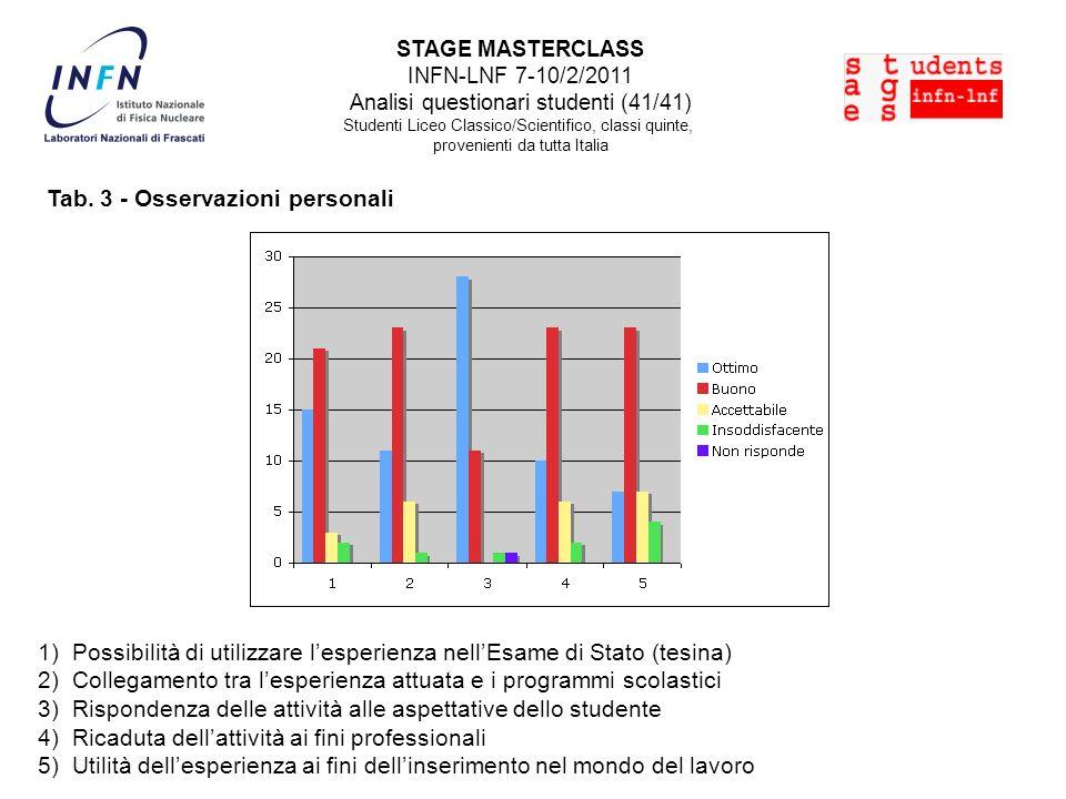 STAGE MASTERCLASS INFN-LNF 7-10/2/2011 Analisi questionari studenti (41/41) Studenti Liceo Classico/Scientifico, classi quinte, provenienti da tutta Italia Tab.