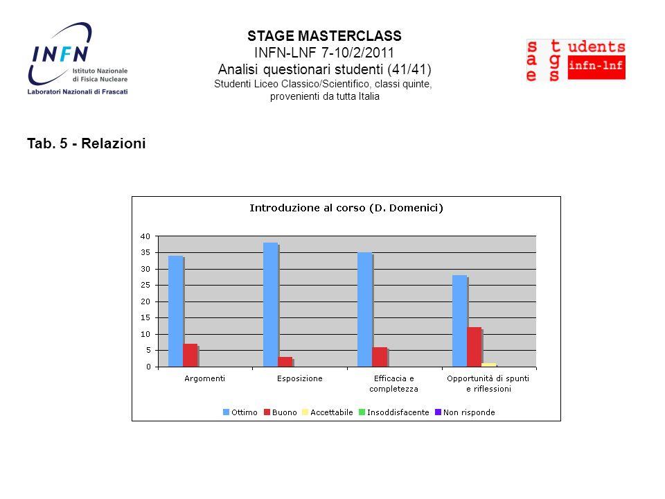 STAGE MASTERCLASS INFN-LNF 7-10/2/2011 Analisi questionari studenti (41/41) Studenti Liceo Classico/Scientifico, classi quinte, provenienti da tutta Italia