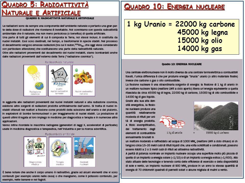 Frascati 07/10/2011 Enzo De Sanctis: Incontri di Fisica 2011 9 Q UADRO 5: R ADIOATTIVITÀ N ATURALE E A RTIFICIALE Q UADRO 10: E NERGIA NUCLEARE 1 kg U