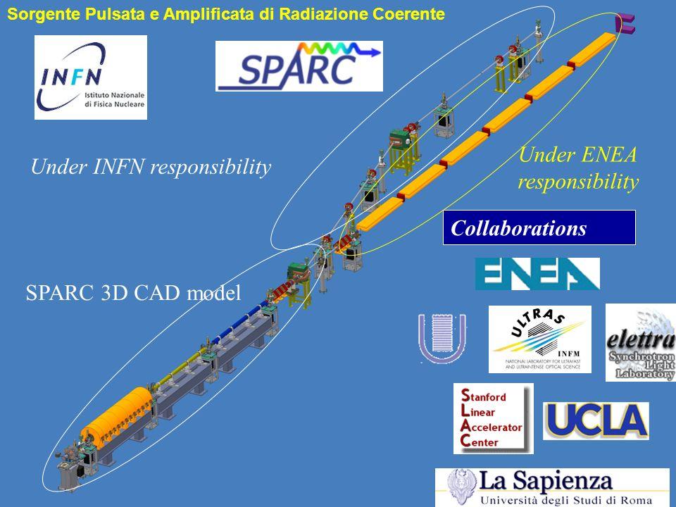 Under INFN responsibility SPARC 3D CAD model Under ENEA responsibility Collaborations Sorgente Pulsata e Amplificata di Radiazione Coerente