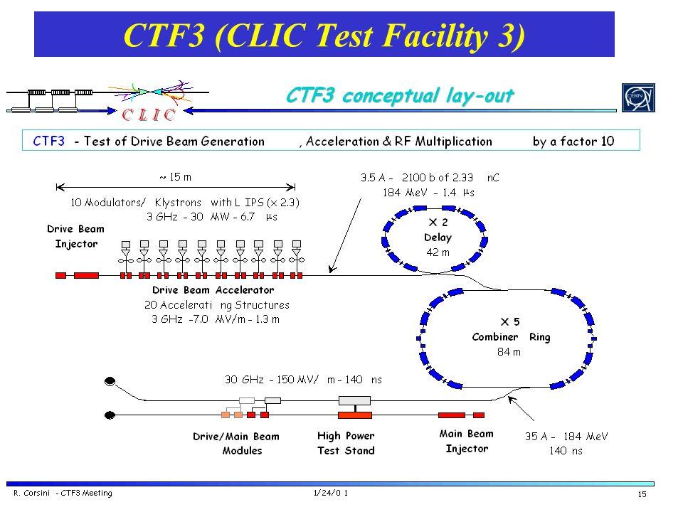 CTF3 (CLIC Test Facility 3)