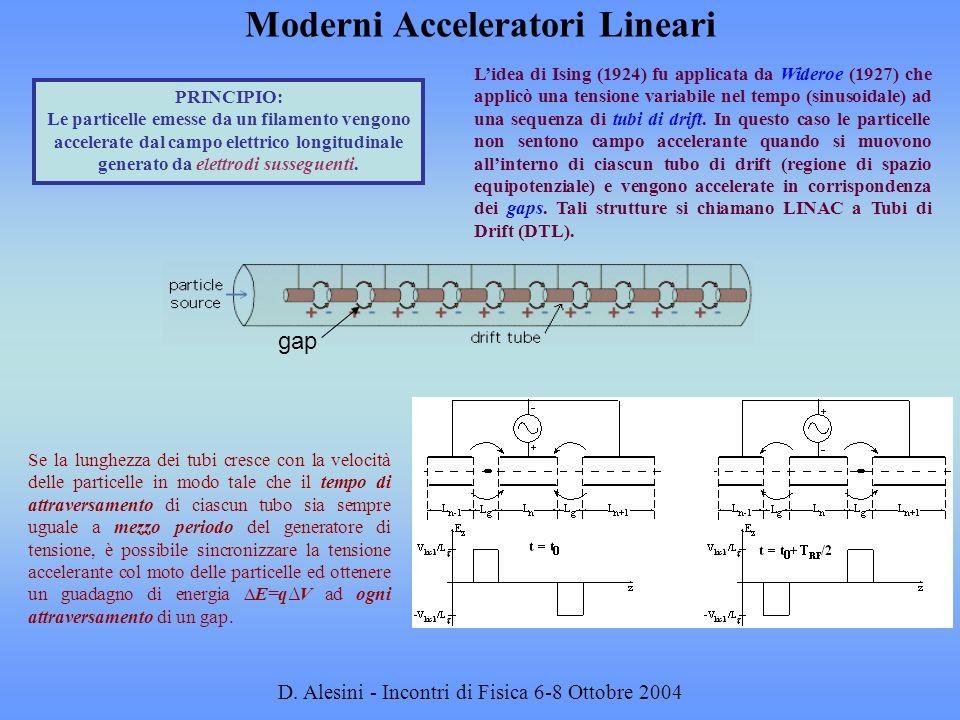 D.Alesini - Incontri di Fisica 6-8 Ottobre 2004...AL LINAC DI ALVAREZDA WIDEROE...