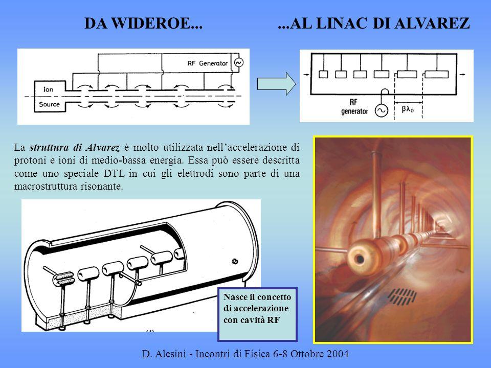 D. Alesini - Incontri di Fisica 6-8 Ottobre 2004...AL LINAC DI ALVAREZDA WIDEROE... La struttura di Alvarez è molto utilizzata nellaccelerazione di pr