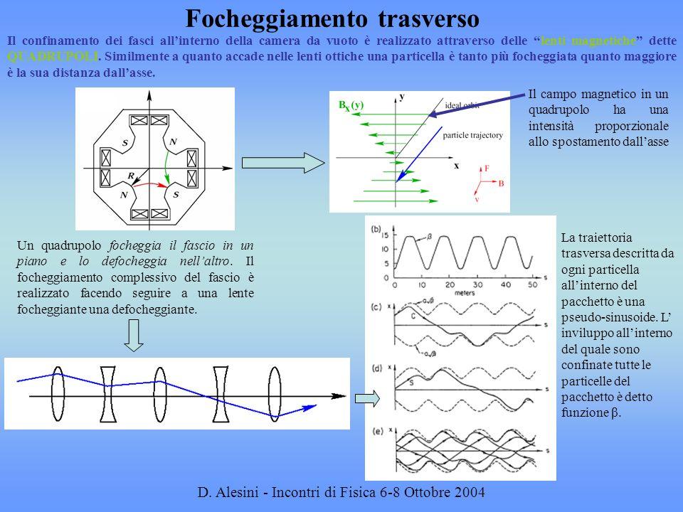 D. Alesini - Incontri di Fisica 6-8 Ottobre 2004 Focheggiamento trasverso Il confinamento dei fasci allinterno della camera da vuoto è realizzato attr