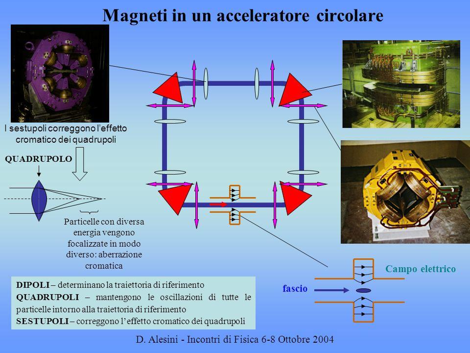 D. Alesini - Incontri di Fisica 6-8 Ottobre 2004 Magneti in un acceleratore circolare DIPOLI – determinano la traiettoria di riferimento QUADRUPOLI –