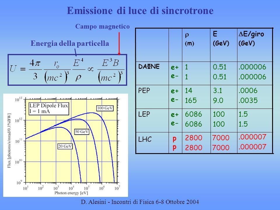 D. Alesini - Incontri di Fisica 6-8 Ottobre 2004 Emissione di luce di sincrotrone Energia della particella 2800 6086 14 165 1111 m.000007 7000 p LHC 1