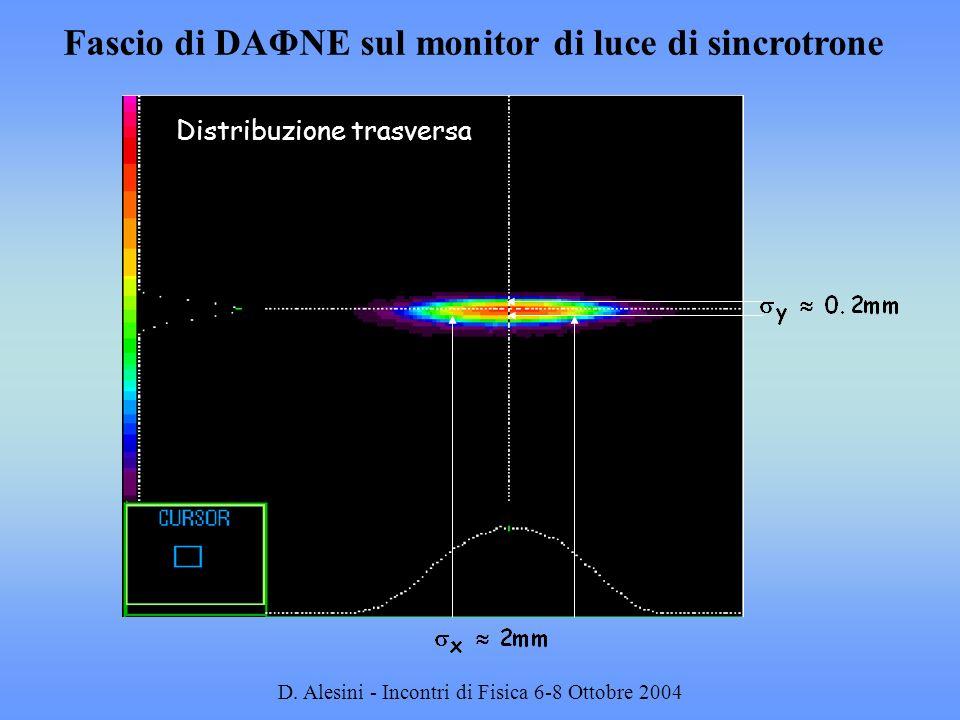 D. Alesini - Incontri di Fisica 6-8 Ottobre 2004 Fascio di DAΦNE sul monitor di luce di sincrotrone Distribuzione trasversa