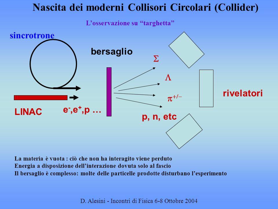 D. Alesini - Incontri di Fisica 6-8 Ottobre 2004 Losservazione su targhetta La materia è vuota : ciò che non ha interagito viene perduto Energia a dis