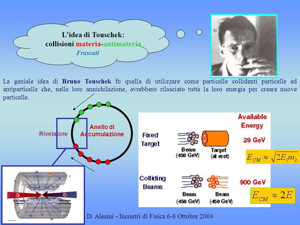 D. Alesini - Incontri di Fisica 6-8 Ottobre 2004 La geniale idea di Bruno Touschek fu quella di utilizzare come particelle collidenti particelle ed an