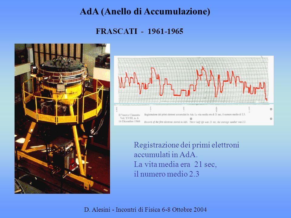 D. Alesini - Incontri di Fisica 6-8 Ottobre 2004 FRASCATI - 1961-1965 Registrazione dei primi elettroni accumulati in AdA. La vita media era 21 sec, i
