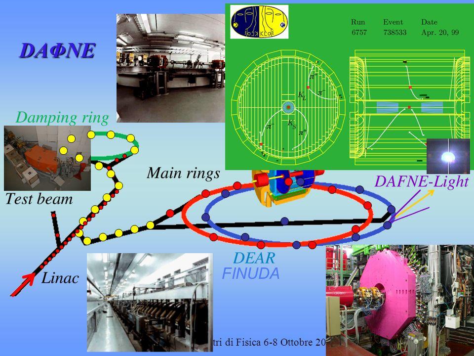 D. Alesini - Incontri di Fisica 6-8 Ottobre 2004 Luminosità di DAΦNE