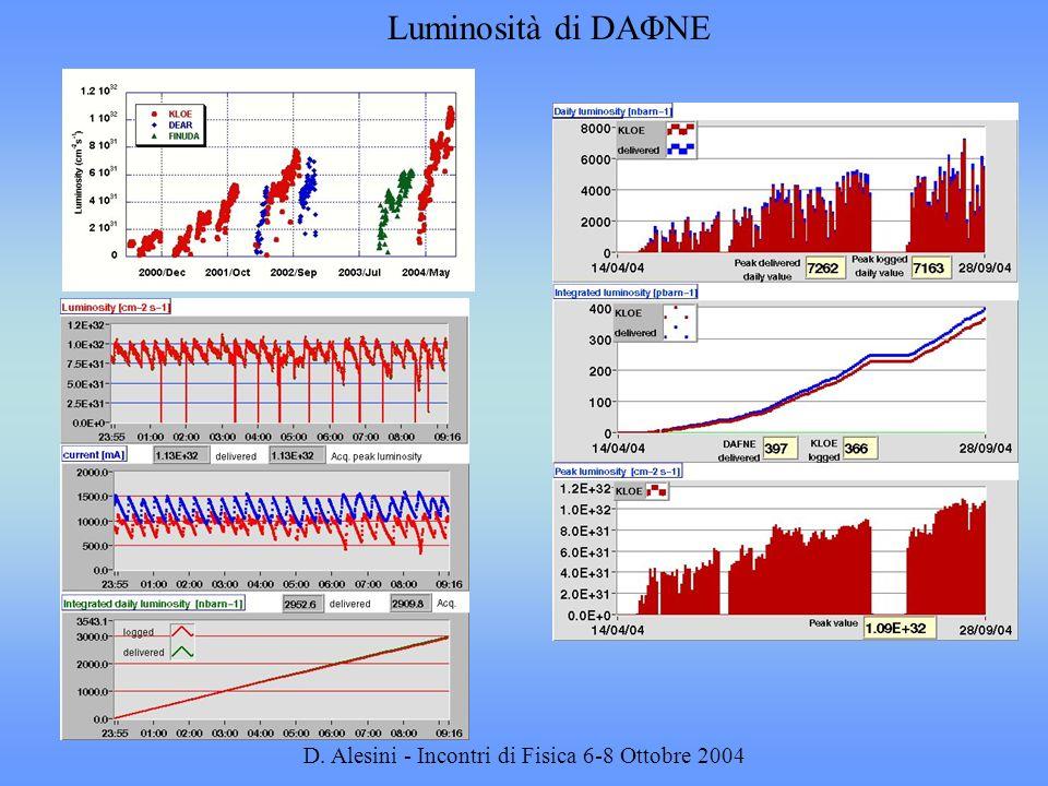 D. Alesini - Incontri di Fisica 6-8 Ottobre 2004 E cm = 1019 MeV Θ= 33 mrad C = 96.27 m IP2