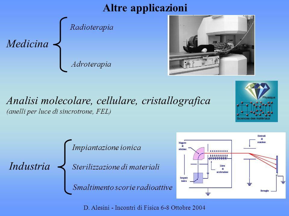 D. Alesini - Incontri di Fisica 6-8 Ottobre 2004 Medicina Analisi molecolare, cellulare, cristallografica (anelli per luce di sincrotrone, FEL) Impian
