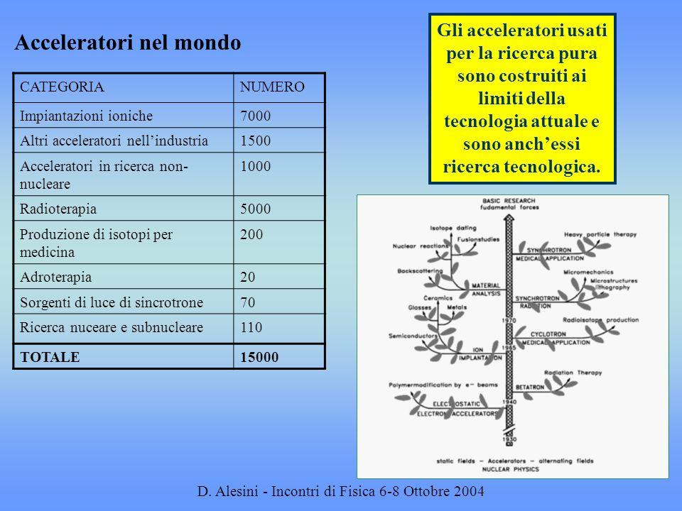 D. Alesini - Incontri di Fisica 6-8 Ottobre 2004 Acceleratori nel mondo Gli acceleratori usati per la ricerca pura sono costruiti ai limiti della tecn