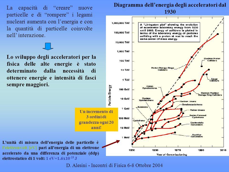 D. Alesini - Incontri di Fisica 6-8 Ottobre 2004 La capacità di creare nuove particelle e di rompere i legami nucleari aumenta con lenergia e con la q