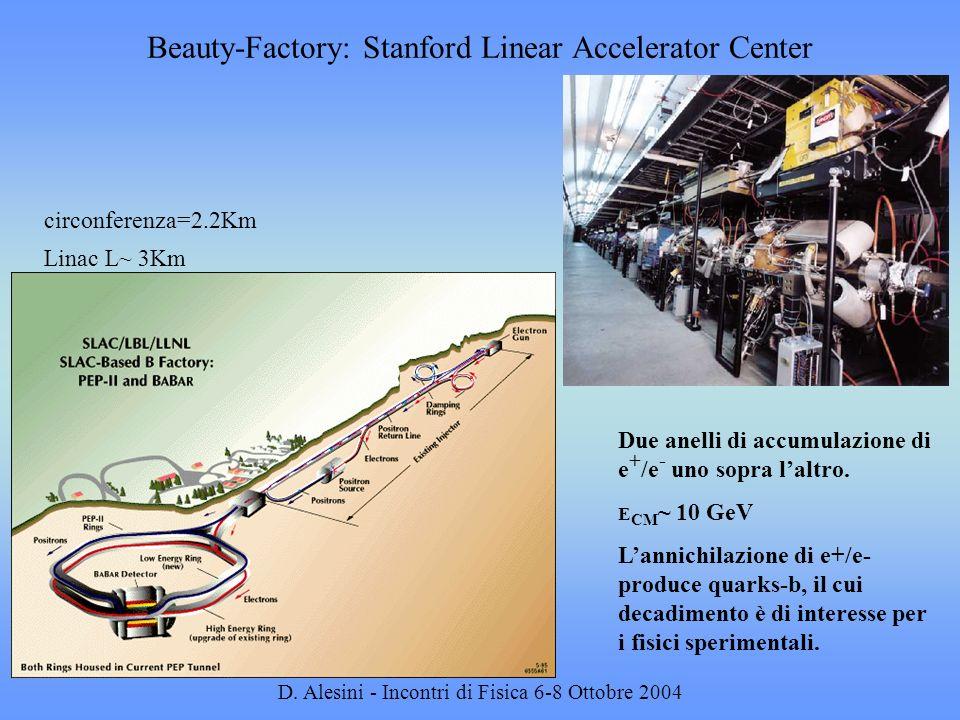 D. Alesini - Incontri di Fisica 6-8 Ottobre 2004 Beauty-Factory: Stanford Linear Accelerator Center Due anelli di accumulazione di e + /e - uno sopra
