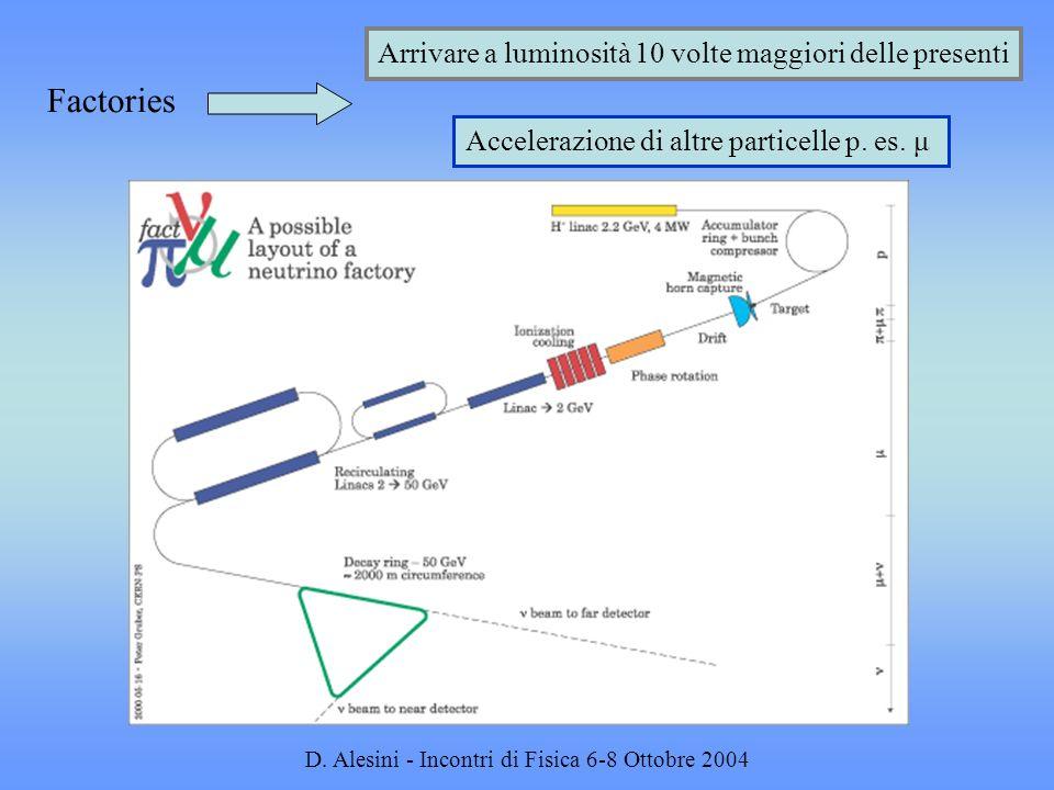 Factories Arrivare a luminosità 10 volte maggiori delle presenti Accelerazione di altre particelle p. es. μ