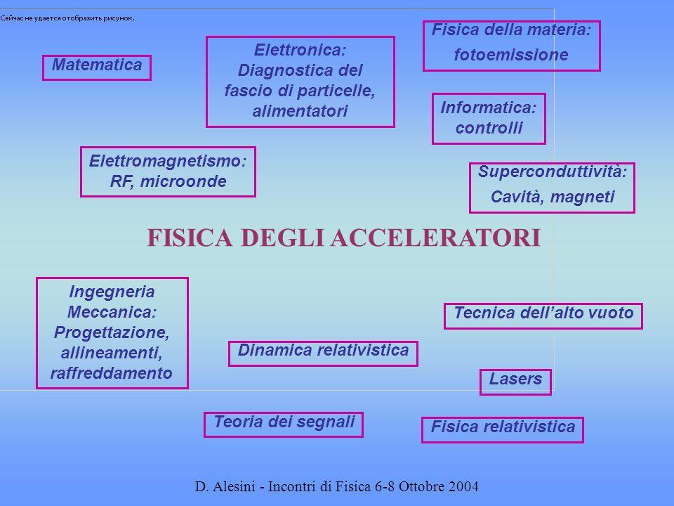 D. Alesini - Incontri di Fisica 6-8 Ottobre 2004 Matematica FISICA DEGLI ACCELERATORI Elettromagnetismo: RF, microonde Elettronica: Diagnostica del fa
