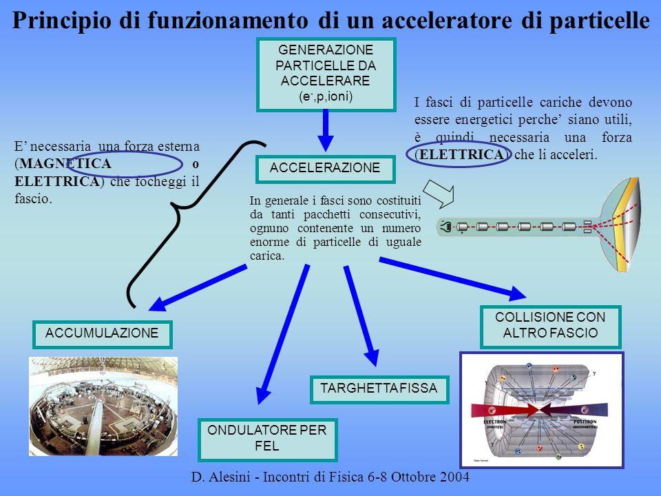 D. Alesini - Incontri di Fisica 6-8 Ottobre 2004 Principio di funzionamento di un acceleratore di particelle I fasci di particelle cariche devono esse